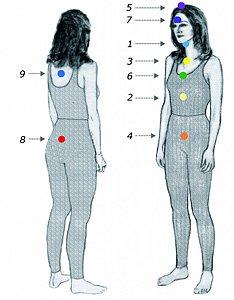 Portals 1-9; Chakra woman